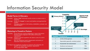 test strategy document business case for information security program