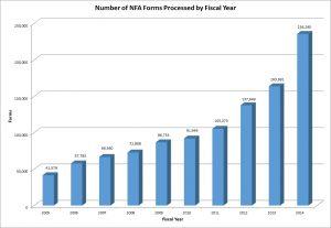 texas firearm bill of sale nfa forms processed chart