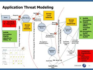 threat assessment template web application security testing