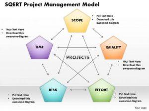 timeline templates for kids sqert project management model template