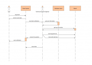 trading card templates uml sequence diagram ticket processing system