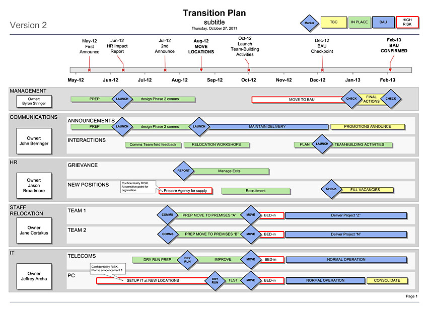 transition plan template