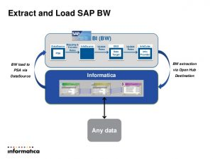 use case document informatica for sap
