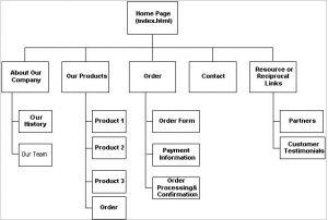 website storyboard template download printable website storyboard word format sample