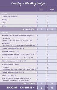 wedding budget worksheet budgetworksheet