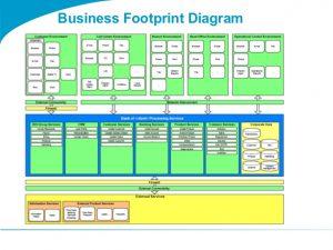 weekly update template togaf template business footprint diagram