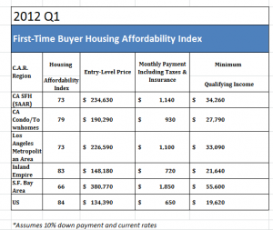 weight loss charts home affordability