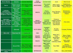 weight loss charts ph