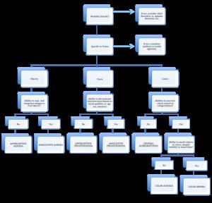 word flowchart template px flowchart for assessment of visual agnosias