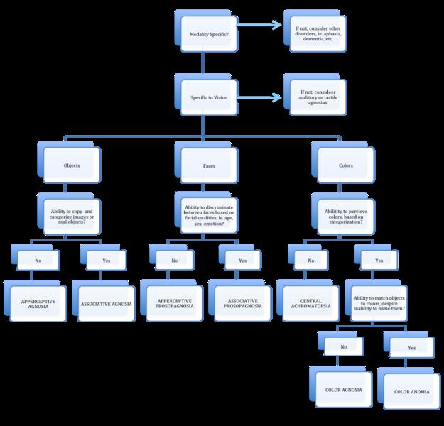 word flowchart template