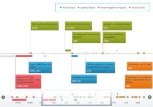 word map templates wpf data visualization timeline numerictime timeline en us