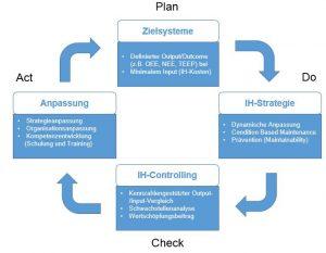work plan example pdca smartmaintenance