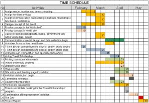 work plan example wmid birthday party timeline