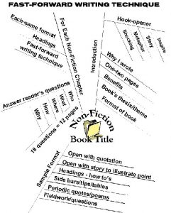 writing a book outline mindmap